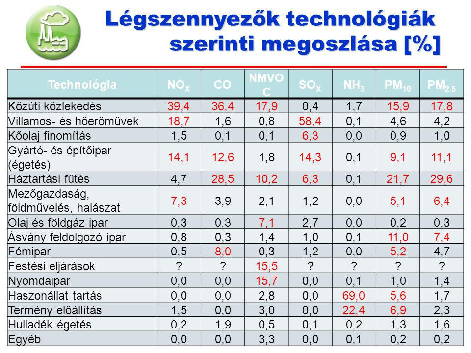 Légszennyezők technológiák szerinti megoszlása [%]